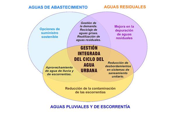 Esquema de la gestión integrada del ciclo de agua urbana